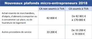 Plafonds 2018 micro-entreprises